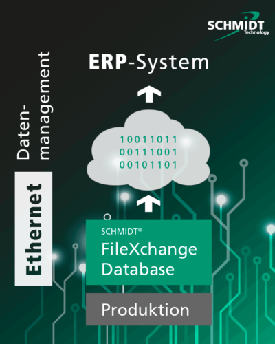 Ethernet-Datenmanagement