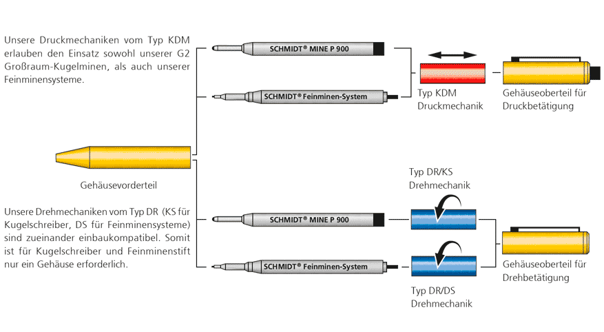 Baukasten-System für Schreibgeräte